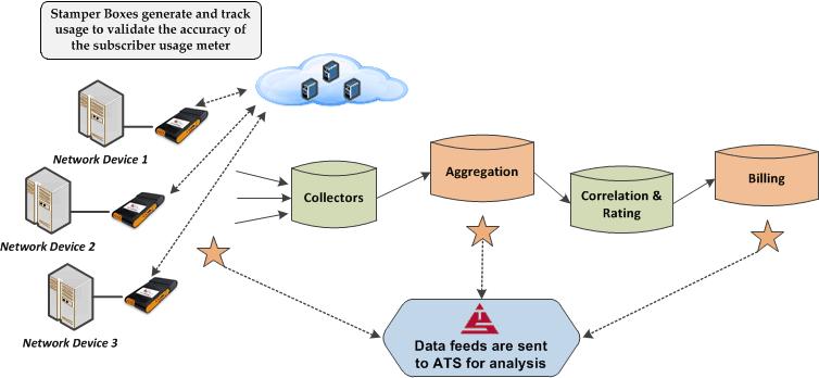 usage meter analysis flow