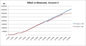 usage meter analysis sample output