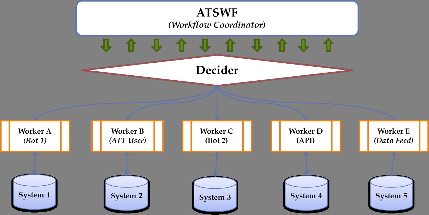 ATSWF workflow automation