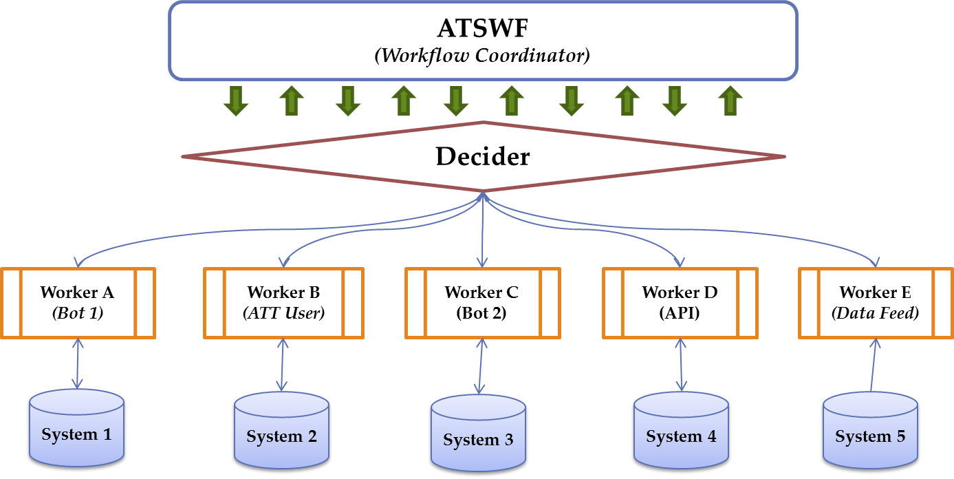 ATSWF workflow automation